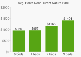 Graph of average rent prices for Durant Nature Park